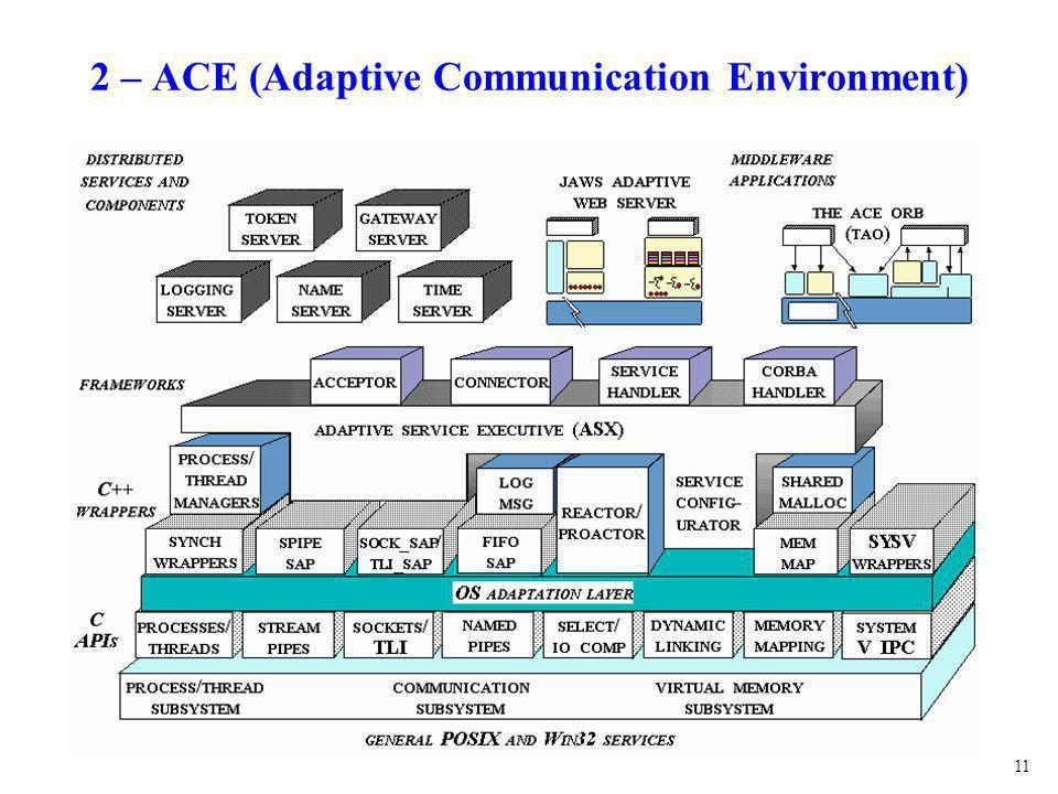 11 2 – ACE (Adaptive Communication Environment)