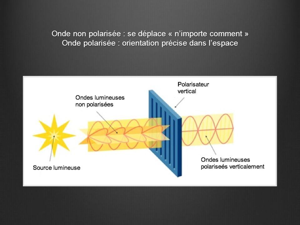 Onde non polarisée : se déplace « n'importe comment » Onde polarisée : orientation précise dans l'espace