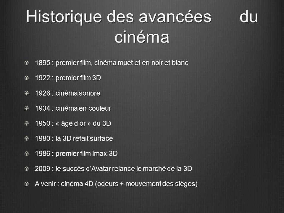 Historique des avancées du cinéma 1895 : premier film, cinéma muet et en noir et blanc 1922 : premier film 3D 1926 : cinéma sonore 1934 : cinéma en co