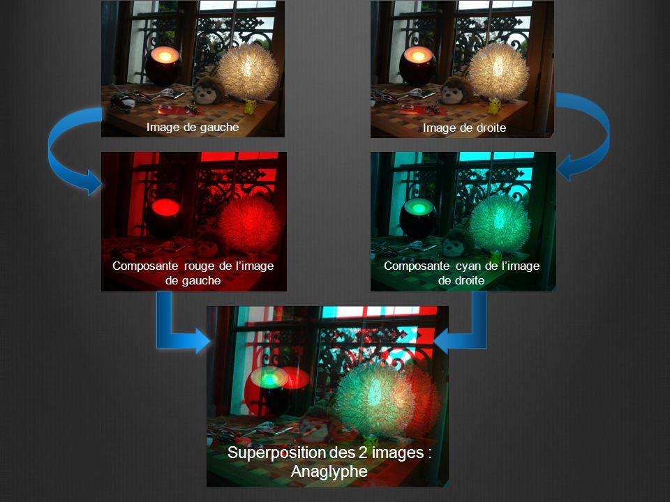 Image de gauche Image de droite Composante rouge de l'image de gauche Composante cyan de l'image de droite Superposition des 2 images : Anaglyphe