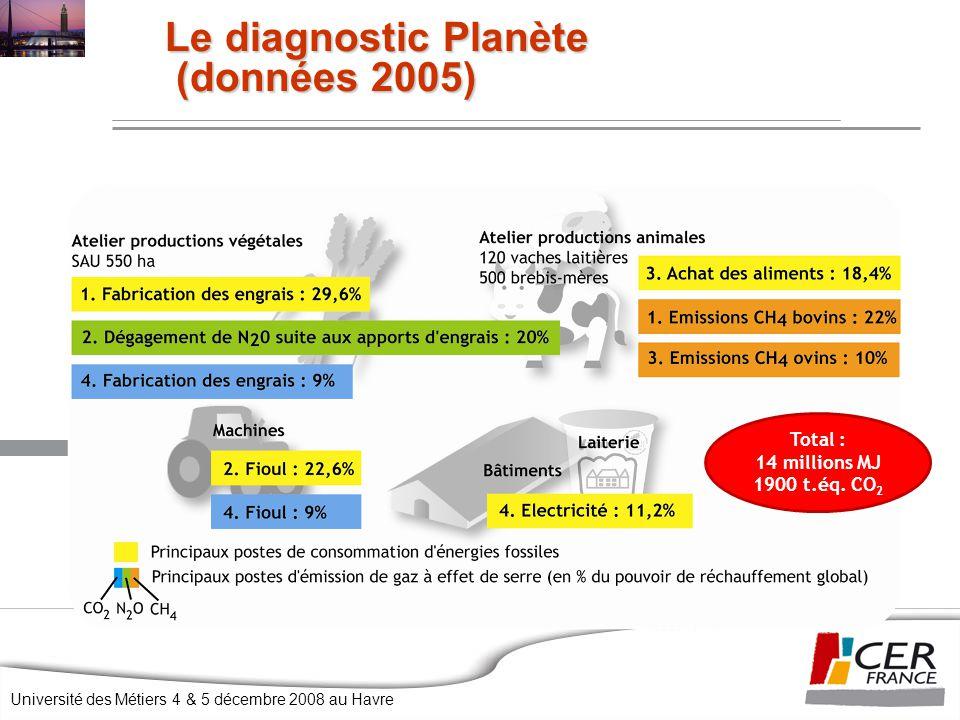 Université des Métiers 4 & 5 décembre 2008 au Havre Le diagnostic Planète (données 2005) Total : 14 millions MJ 1900 t.éq. CO 2