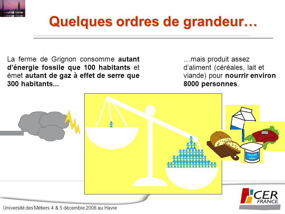 Université des Métiers 4 & 5 décembre 2008 au Havre Quelques ordres de grandeur… …mais produit assez d'aliment (céréales, lait et viande) pour nourrir environ 8000 personnes.