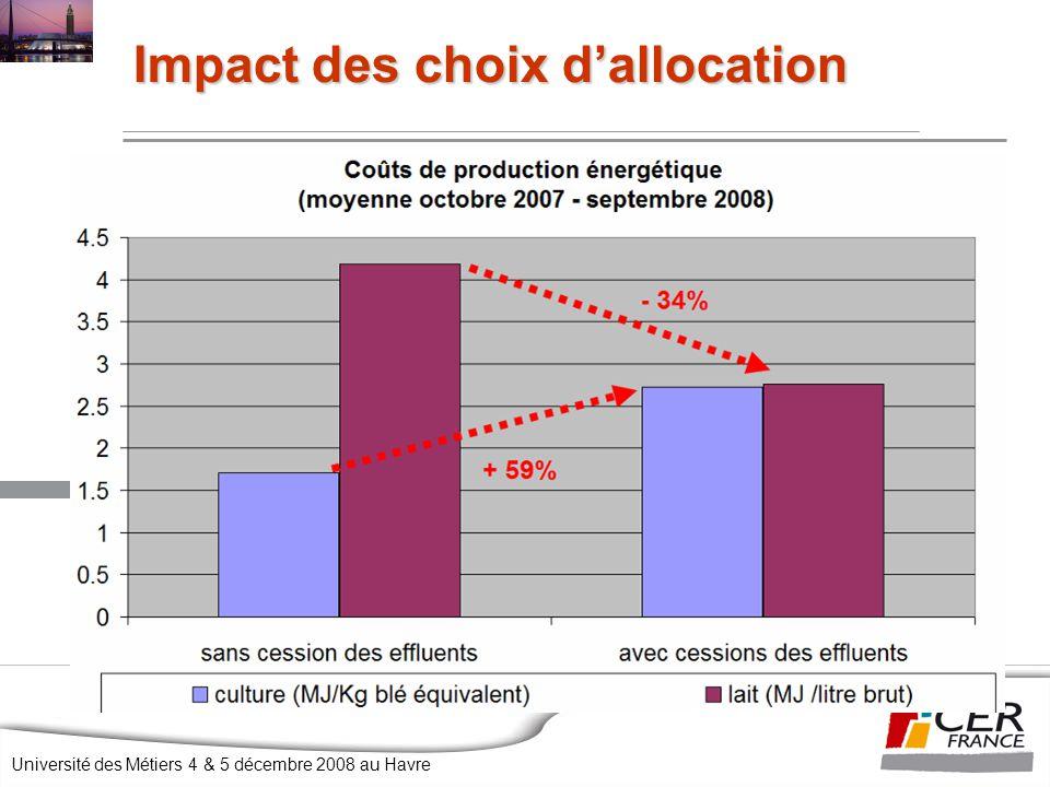 Université des Métiers 4 & 5 décembre 2008 au Havre Impact des choix d'allocation