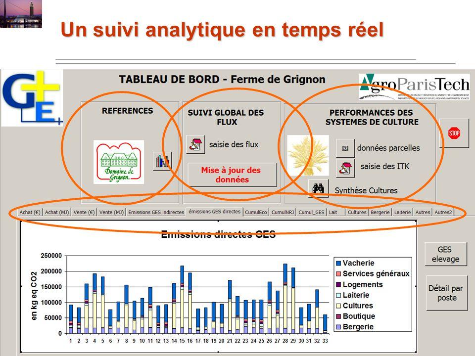 Université des Métiers 4 & 5 décembre 2008 au Havre Un suivi analytique en temps réel