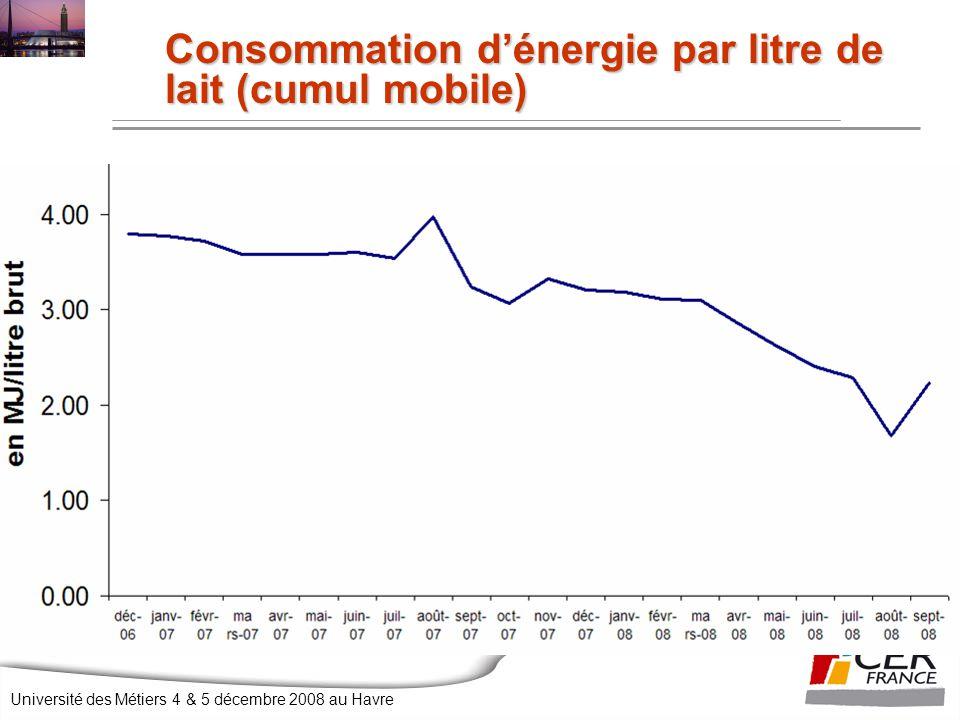Université des Métiers 4 & 5 décembre 2008 au Havre Consommation d'énergie par litre de lait (cumul mobile)