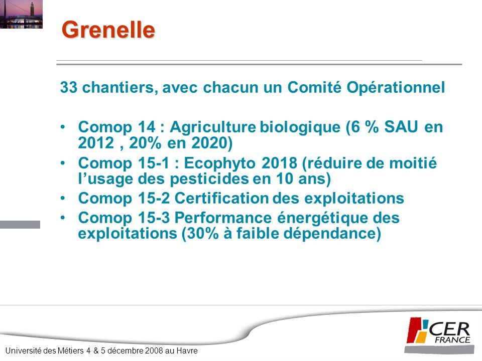 Université des Métiers 4 & 5 décembre 2008 au Havre 33 chantiers, avec chacun un Comité Opérationnel Comop 14 : Agriculture biologique ( 6 % SAU en 2012, 20% en 2020) Comop 15-1 : Ecophyto 2018 (réduire de moitié l'usage des pesticides en 10 ans) Comop 15-2 Certification des exploitations Comop 15-3 Performance énergétique des exploitations (30% à faible dépendance) Grenelle