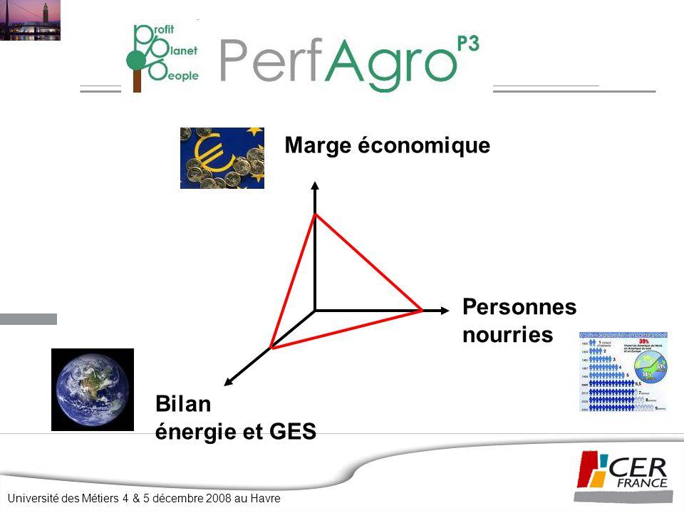 Université des Métiers 4 & 5 décembre 2008 au Havre Marge économique Personnes nourries Bilan énergie et GES