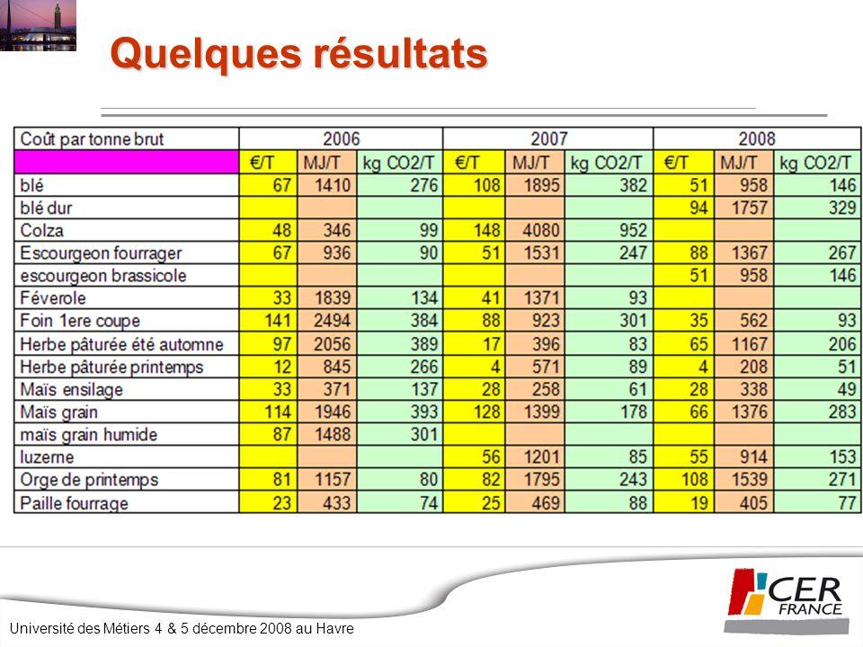 Université des Métiers 4 & 5 décembre 2008 au Havre Quelques résultats