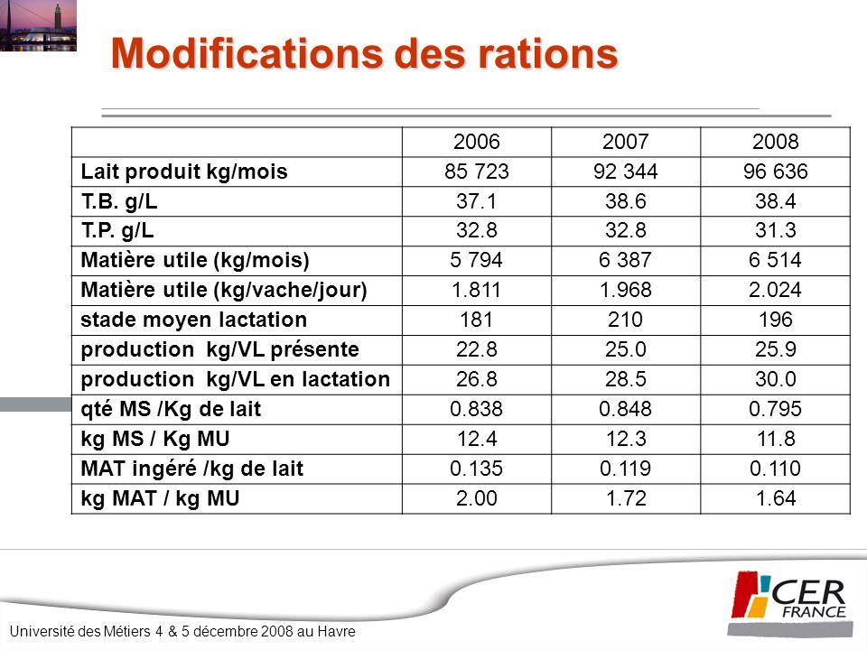 Université des Métiers 4 & 5 décembre 2008 au Havre Modifications des rations 200620072008 Lait produit kg/mois85 72392 34496 636 T.B. g/L37.138.638.4