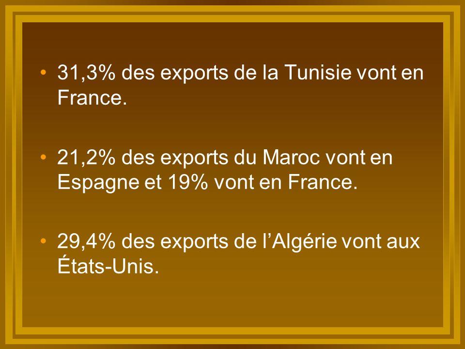 31,3% des exports de la Tunisie vont en France. 21,2% des exports du Maroc vont en Espagne et 19% vont en France. 29,4% des exports de l'Algérie vont