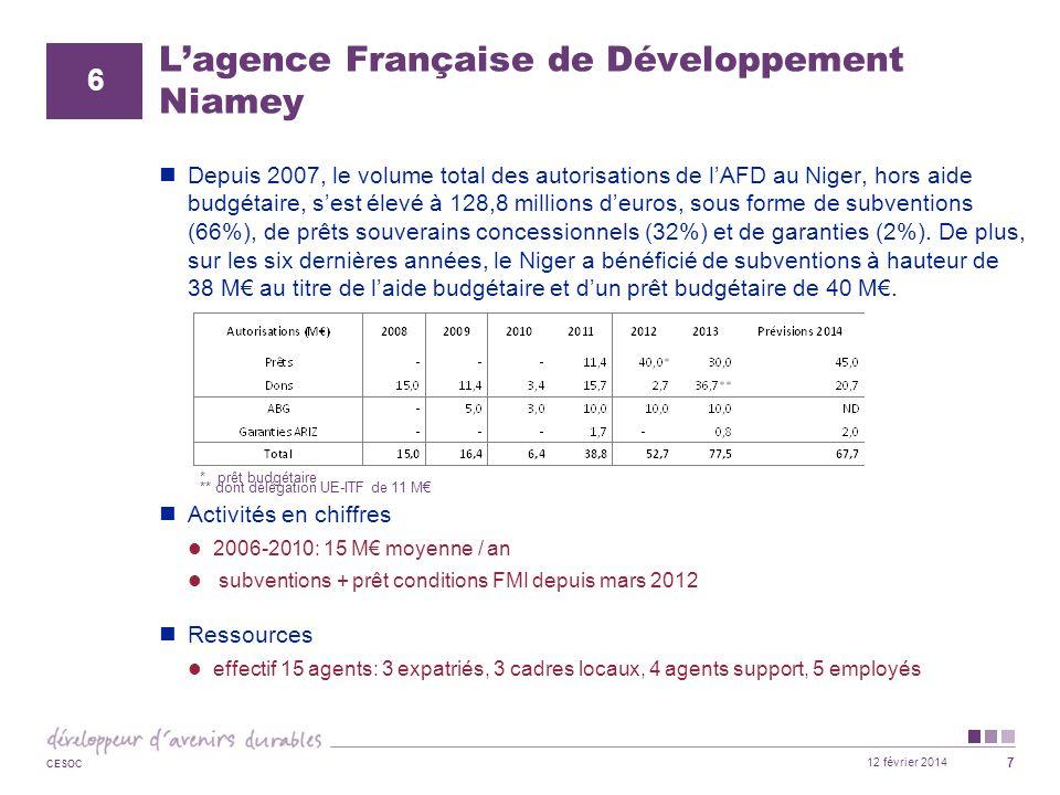12 février 2014 CESOC 7 L'agence Française de Développement Niamey Depuis 2007, le volume total des autorisations de l'AFD au Niger, hors aide budgéta