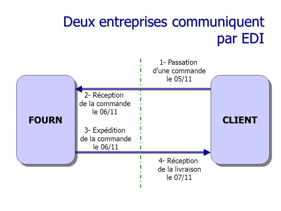 Deux entreprises communiquent par EDI FOURN CLIENT 1- Passation d'une commande le 05/11 2- Réception de la commande le 06/11 3- Expédition de la comma