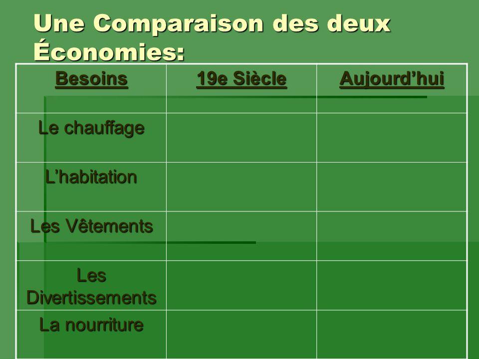 Une Comparaison des deux Économies: Besoins 19e Siècle Aujourd'hui Le chauffage L'habitation Les Vêtements Les Divertissements La nourriture