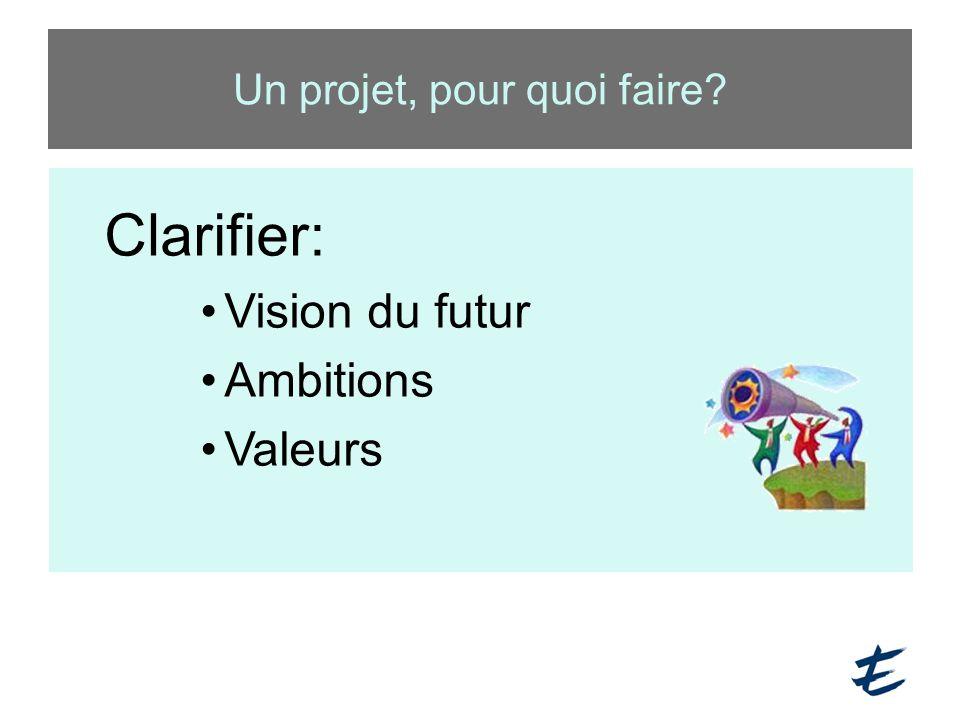 Un projet, pour quoi faire? Clarifier: Vision du futur Ambitions Valeurs