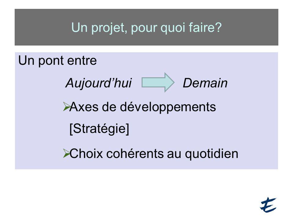 Un projet, pour quoi faire? Un pont entre Aujourd'hui Demain  Axes de développements [Stratégie]  Choix cohérents au quotidien