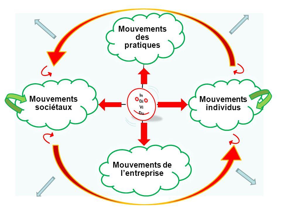 Mouvements des pratiques Mouvements individus Mouvements de l'entreprise Mouvements sociétaux