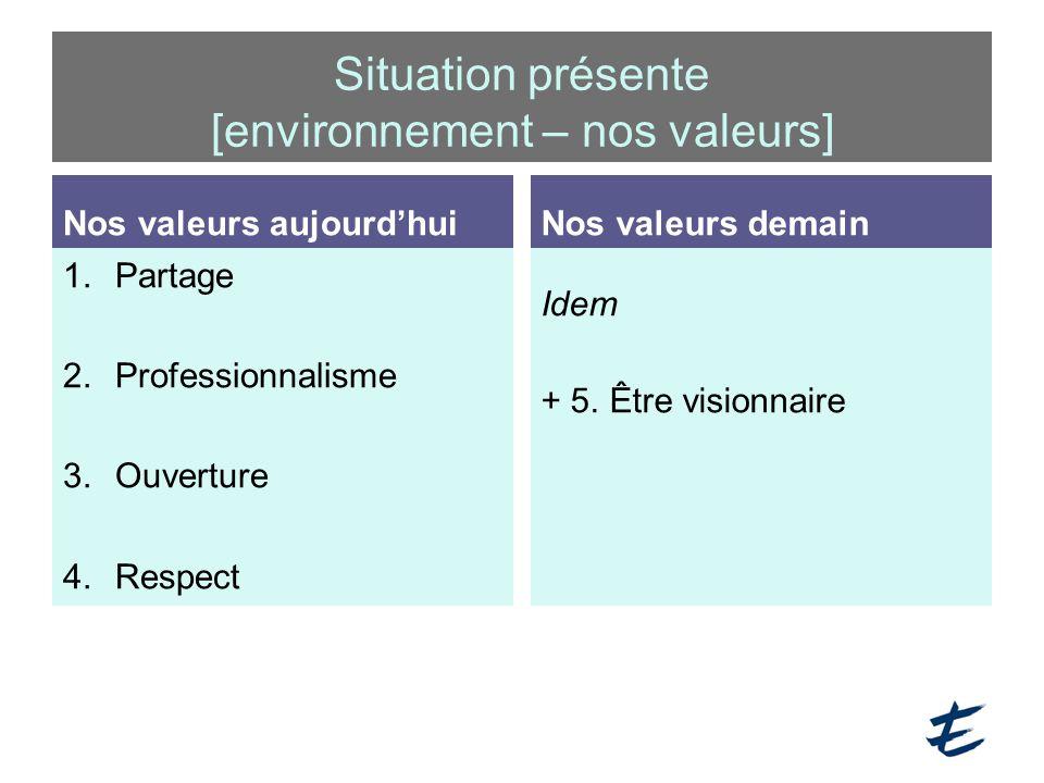 Nos valeurs aujourd'hui 1.Partage 2.Professionnalisme 3.Ouverture 4.Respect Nos valeurs demain Idem + 5. Être visionnaire Situation présente [environn