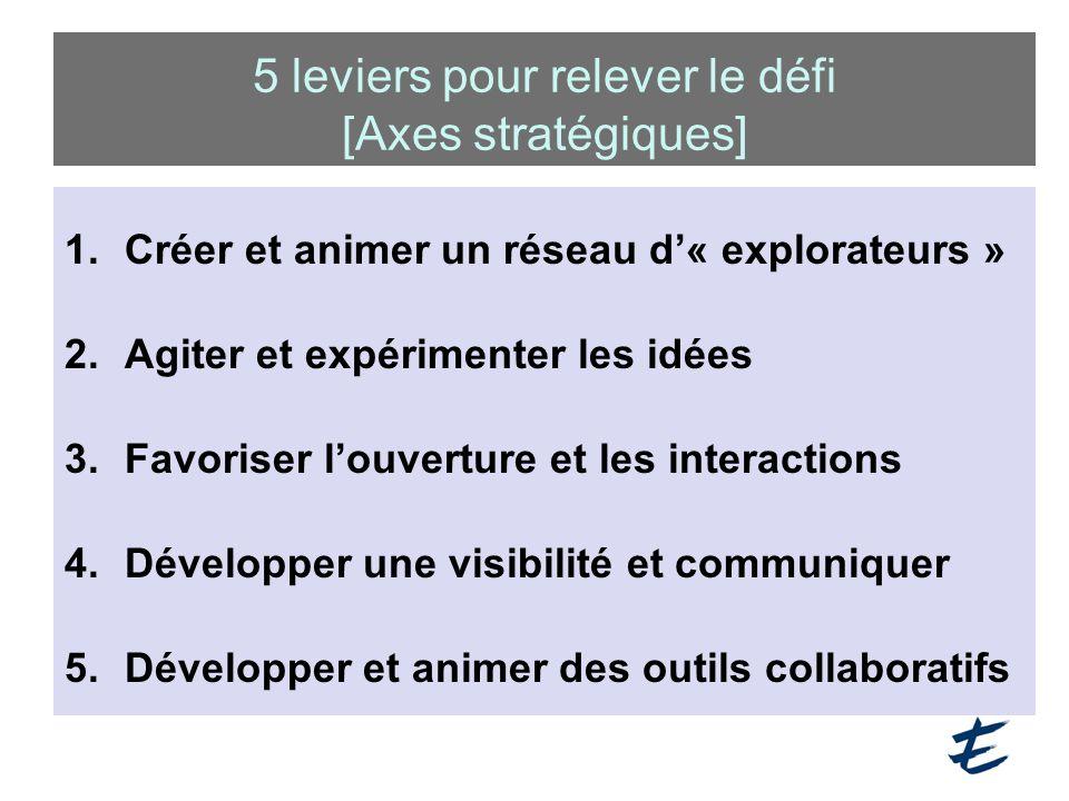 5 leviers pour relever le défi [Axes stratégiques] 1.Créer et animer un réseau d'« explorateurs » 2.Agiter et expérimenter les idées 3.Favoriser l'ouverture et les interactions 4.Développer une visibilité et communiquer 5.Développer et animer des outils collaboratifs