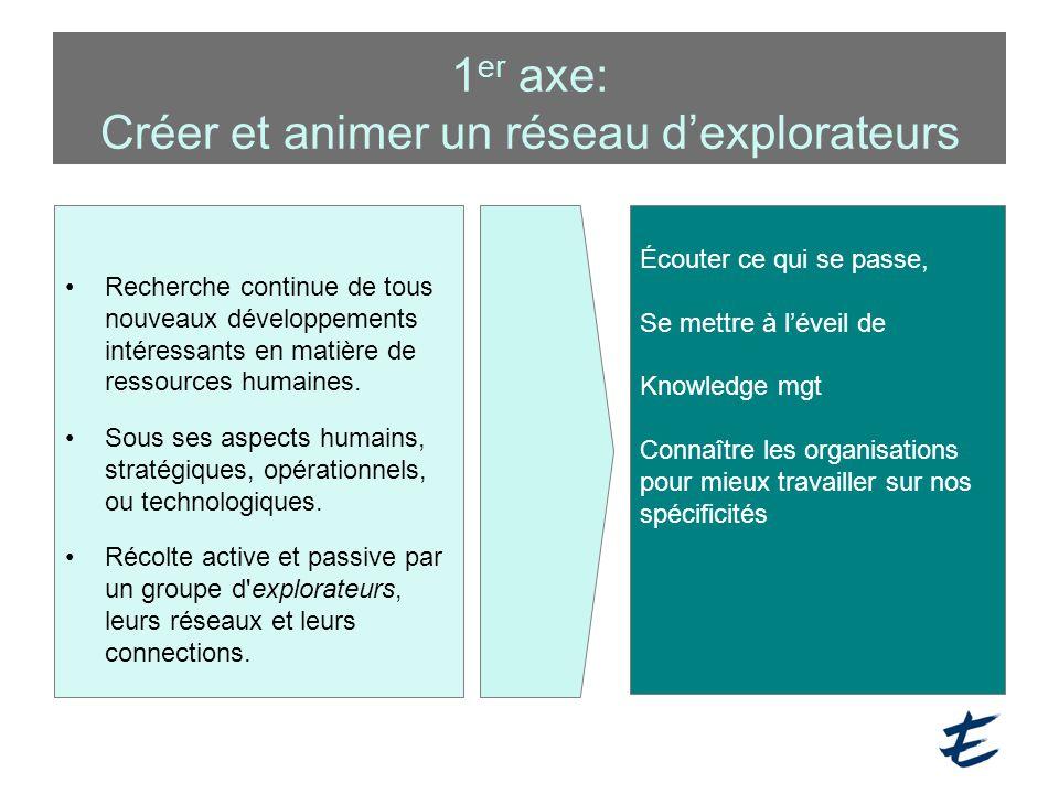 1 er axe: Créer et animer un réseau d'explorateurs Recherche continue de tous nouveaux développements intéressants en matière de ressources humaines.