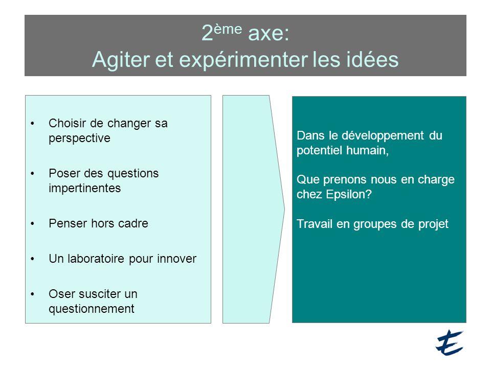 2 ème axe: Agiter et expérimenter les idées Choisir de changer sa perspective Poser des questions impertinentes Penser hors cadre Un laboratoire pour