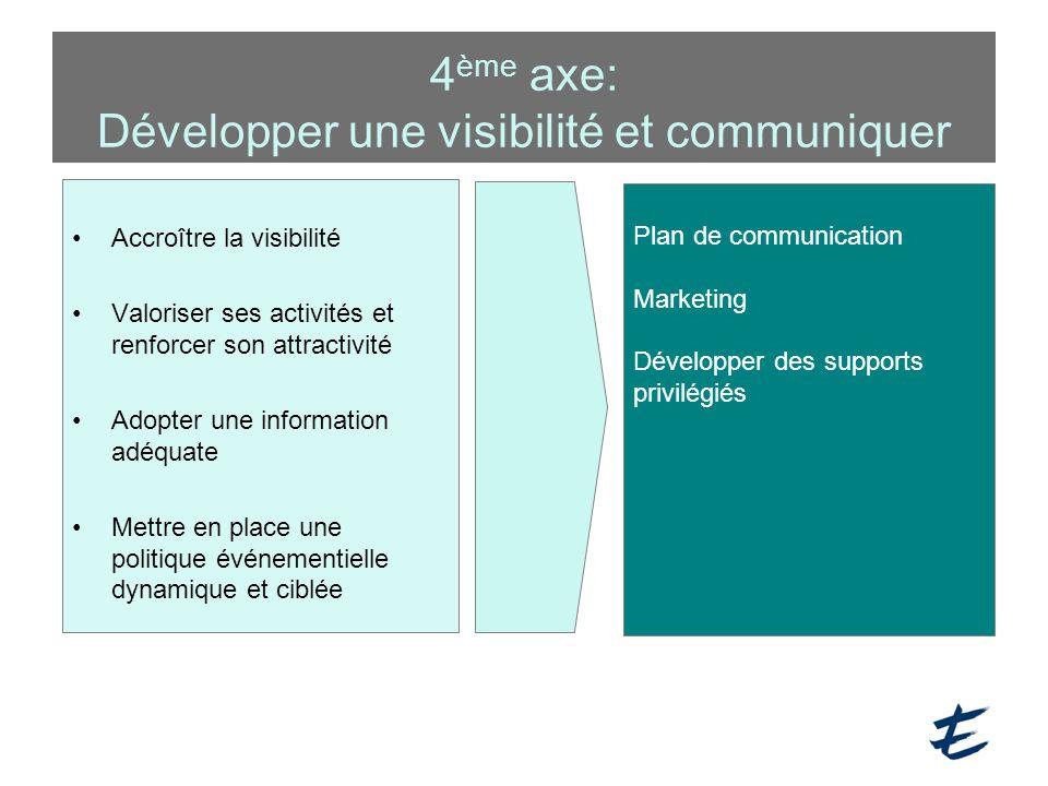 4 ème axe: Développer une visibilité et communiquer Accroître la visibilité Valoriser ses activités et renforcer son attractivité Adopter une informat