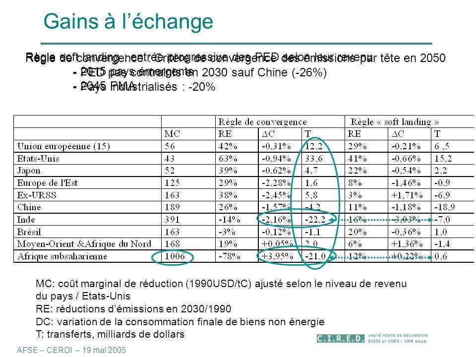 Gains à l'échange MC: coût marginal de réduction (1990USD/tC) ajusté selon le niveau de revenu du pays / Etats-Unis RE: réductions d'émissions en 2030/1990 DC: variation de la consommation finale de biens non énergie T: transferts, milliards de dollars AFSE – CERDI – 19 mai 2005 Règle de convergence : Critère de convergence des émissions par tête en 2050 - PED pas contraints en 2030 sauf Chine (-26%) - Pays industrialisés : -20% Règle soft landing : entrée progressive des PED selon leur revenu - 2015 pays émergents - 2045 PMA