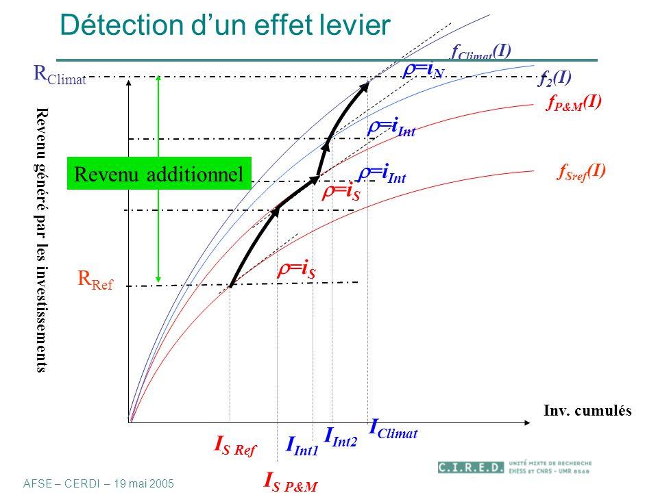 Détection d'un effet levier Revenu généré par les investissements f Sref (I) Inv.