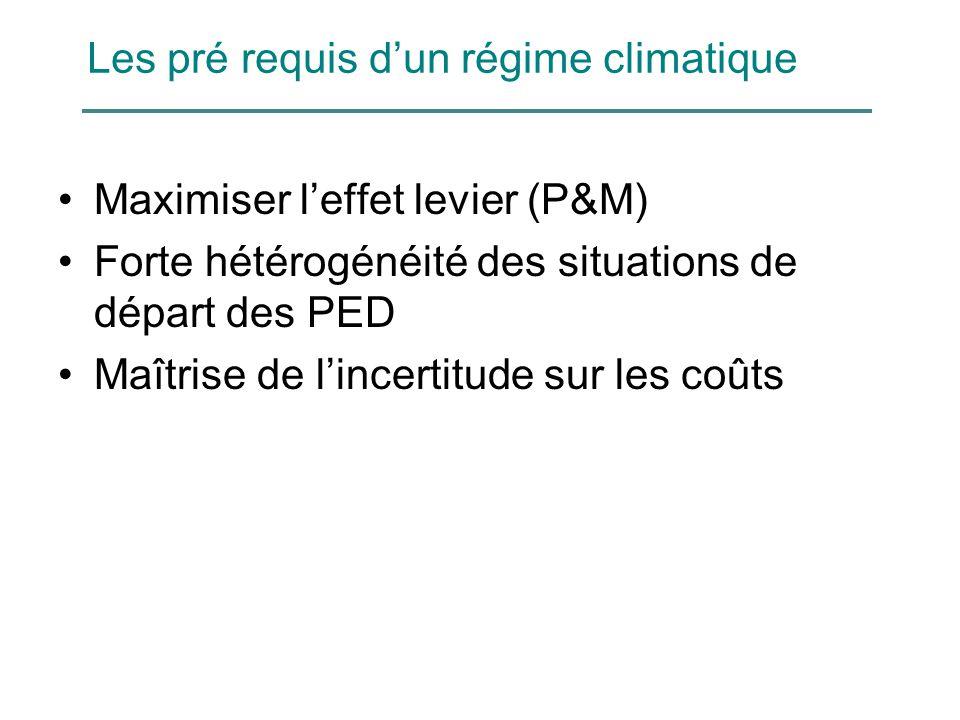 Les pré requis d'un régime climatique Maximiser l'effet levier (P&M) Forte hétérogénéité des situations de départ des PED Maîtrise de l'incertitude sur les coûts