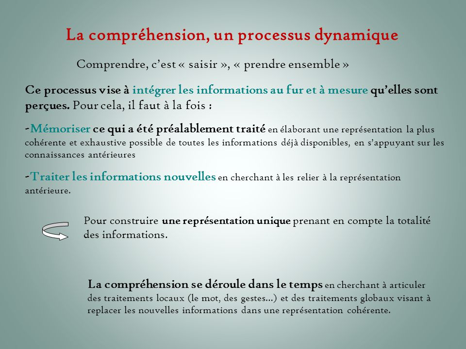 Comprendre, c'est « saisir », « prendre ensemble » La compréhension, un processus dynamique Ce processus vise à intégrer les informations au fur et à