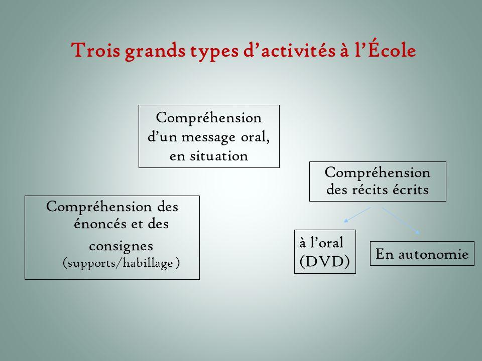 Trois grands types d'activités à l'École Compréhension des énoncés et des consignes (supports/habillage ) Compréhension des récits écrits à l'oral (DV