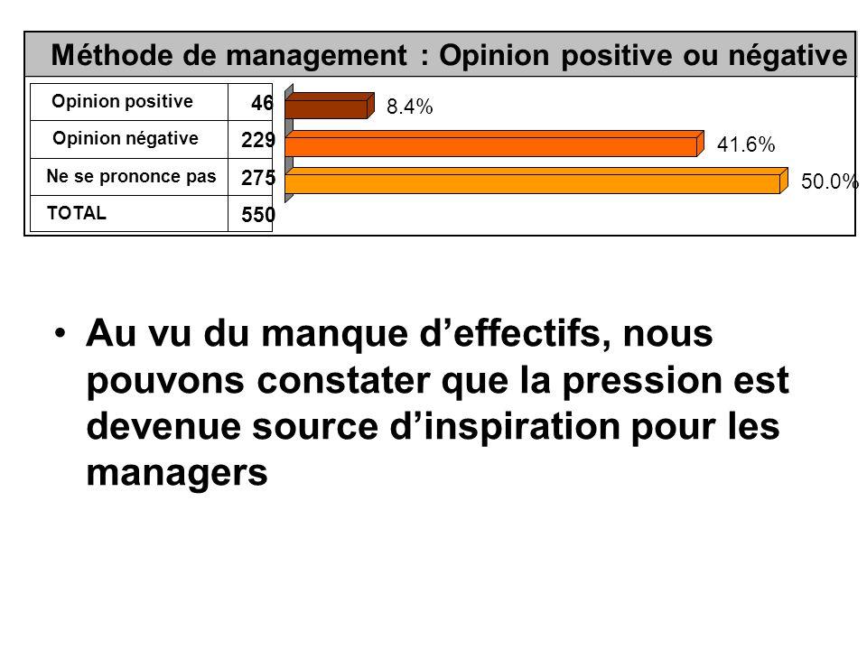 Au vu du manque d'effectifs, nous pouvons constater que la pression est devenue source d'inspiration pour les managers Méthode de management : Opinion