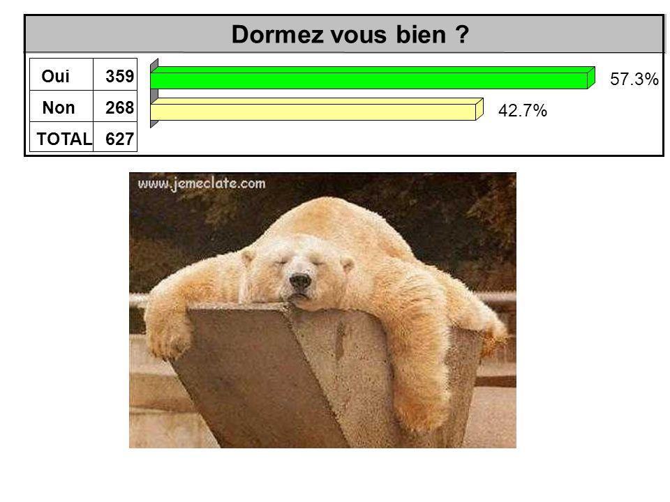 Dormez vous bien Oui359 Non268 TOTAL627 57.3% 42.7%