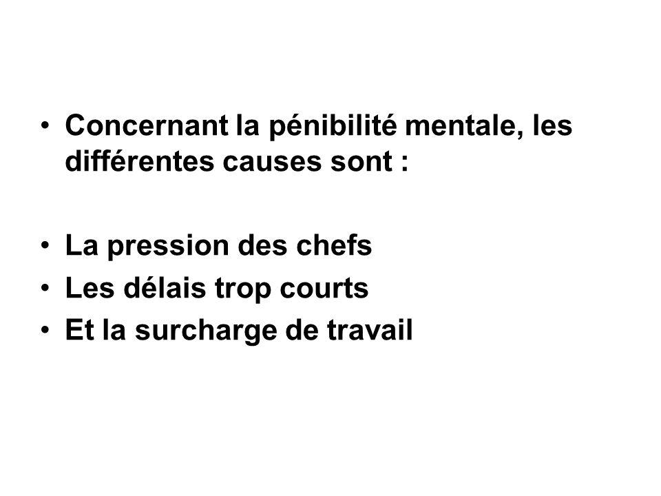 Concernant la pénibilité mentale, les différentes causes sont : La pression des chefs Les délais trop courts Et la surcharge de travail