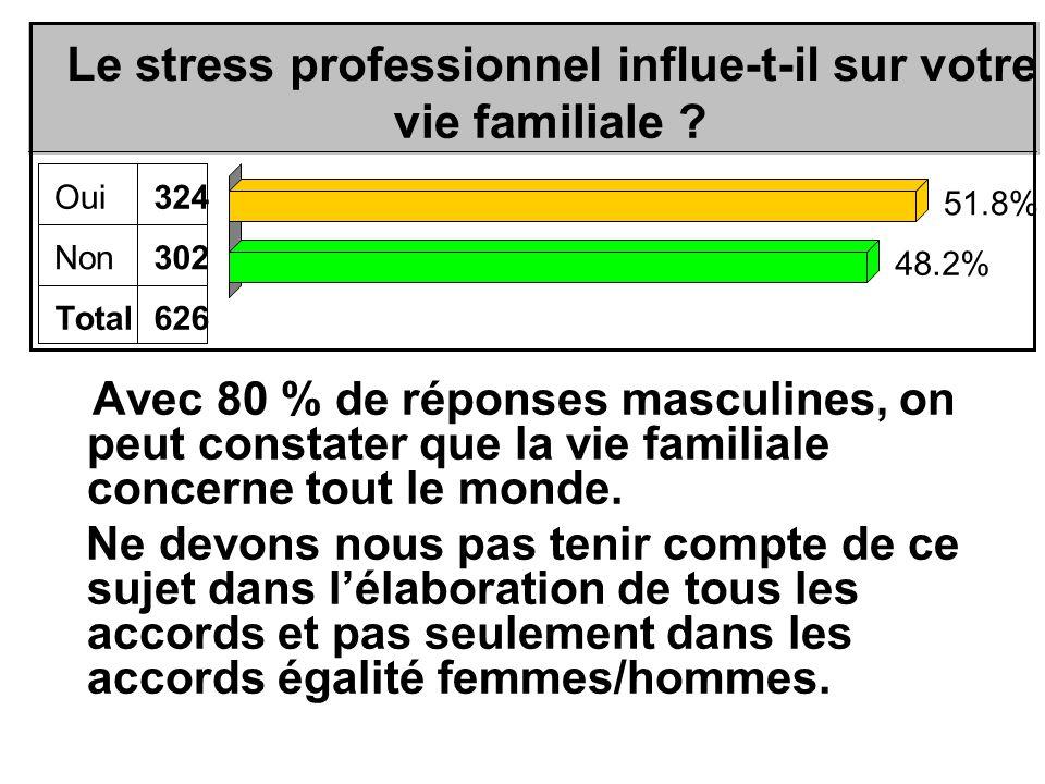 Avec 80 % de réponses masculines, on peut constater que la vie familiale concerne tout le monde.