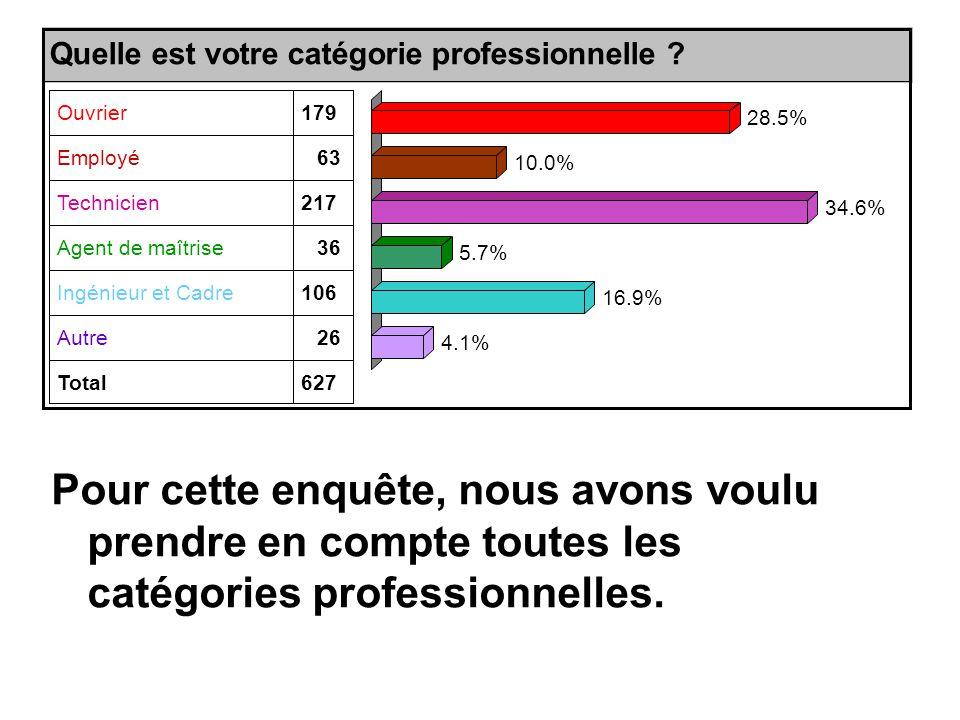 Pour cette enquête, nous avons voulu prendre en compte toutes les catégories professionnelles.