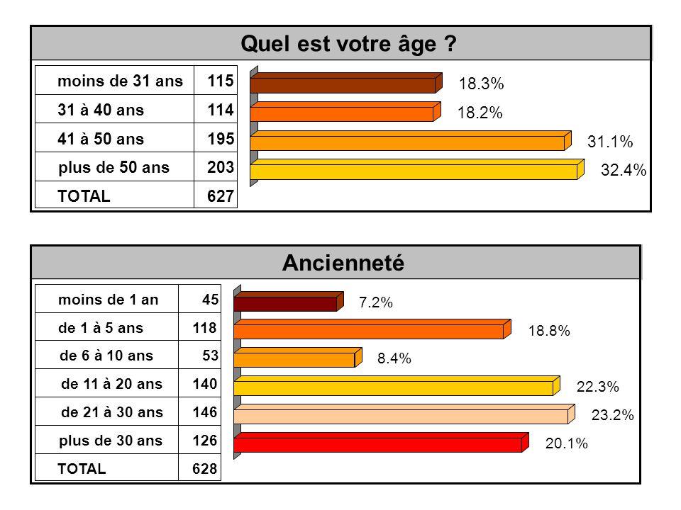 Ancienneté moins de 1 an45 de 1 à 5 ans118 de 6 à 10 ans53 de 11 à 20 ans140 de 21 à 30 ans146 plus de 30 ans126 TOTAL628 7.2% 18.8% 8.4% 22.3% 23.2% 20.1% Quel est votre âge .