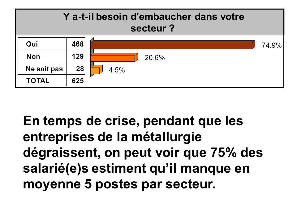 En temps de crise, pendant que les entreprises de la métallurgie dégraissent, on peut voir que 75% des salarié(e)s estiment qu'il manque en moyenne 5 postes par secteur.