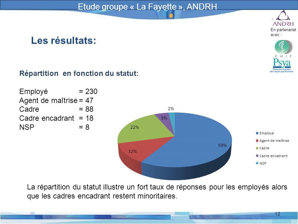 Prévention et gestion des risques psychosociaux 12 Les résultats: Répartition en fonction du statut: Employé= 230 Agent de maîtrise= 47 Cadre= 88 Cadr