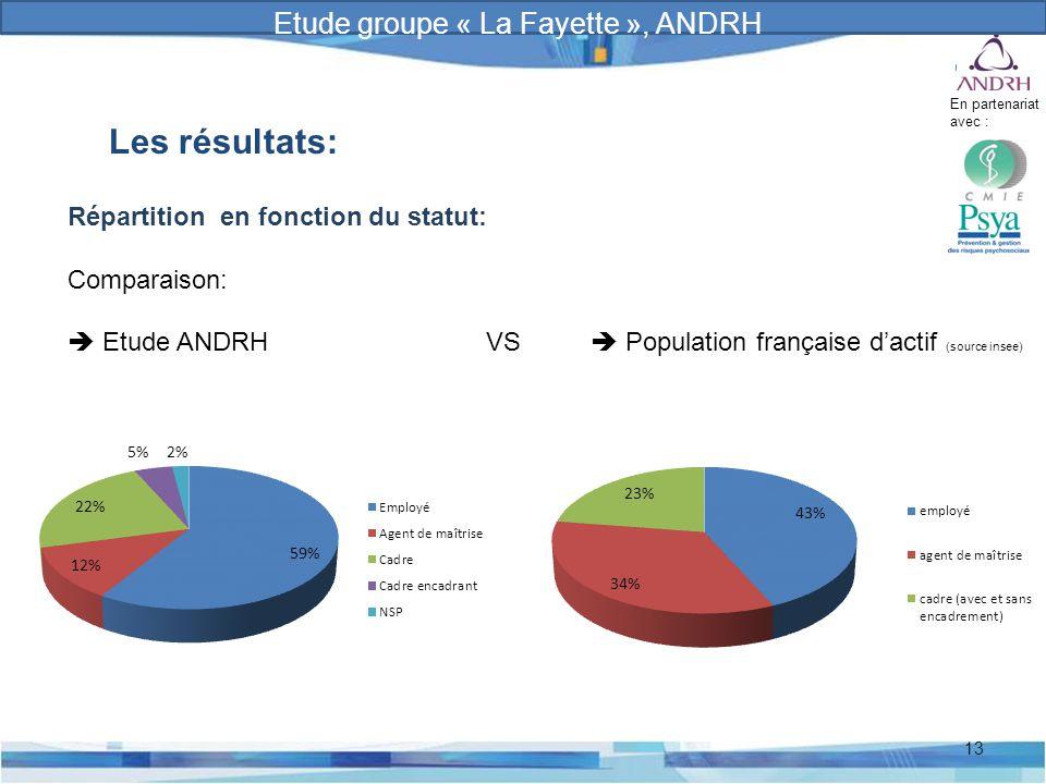Prévention et gestion des risques psychosociaux 13 Les résultats: Répartition en fonction du statut: Comparaison:  Etude ANDRH VS  Population frança