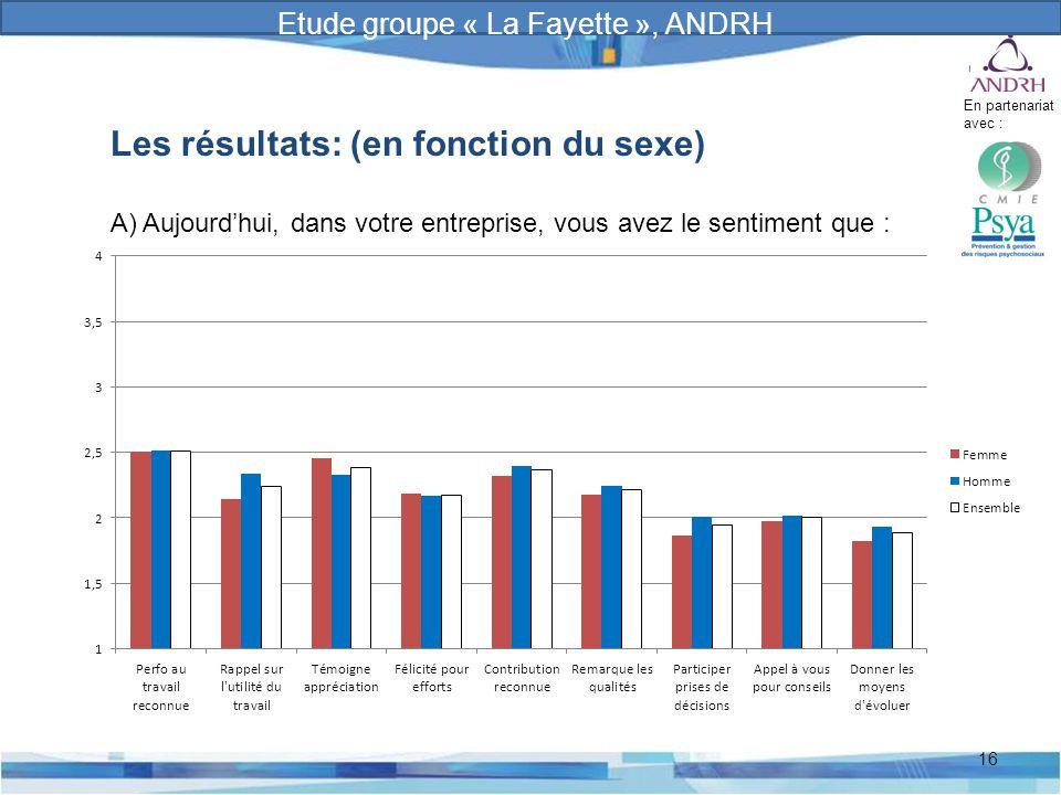 Prévention et gestion des risques psychosociaux 16 Les résultats: (en fonction du sexe) A) Aujourd'hui, dans votre entreprise, vous avez le sentiment