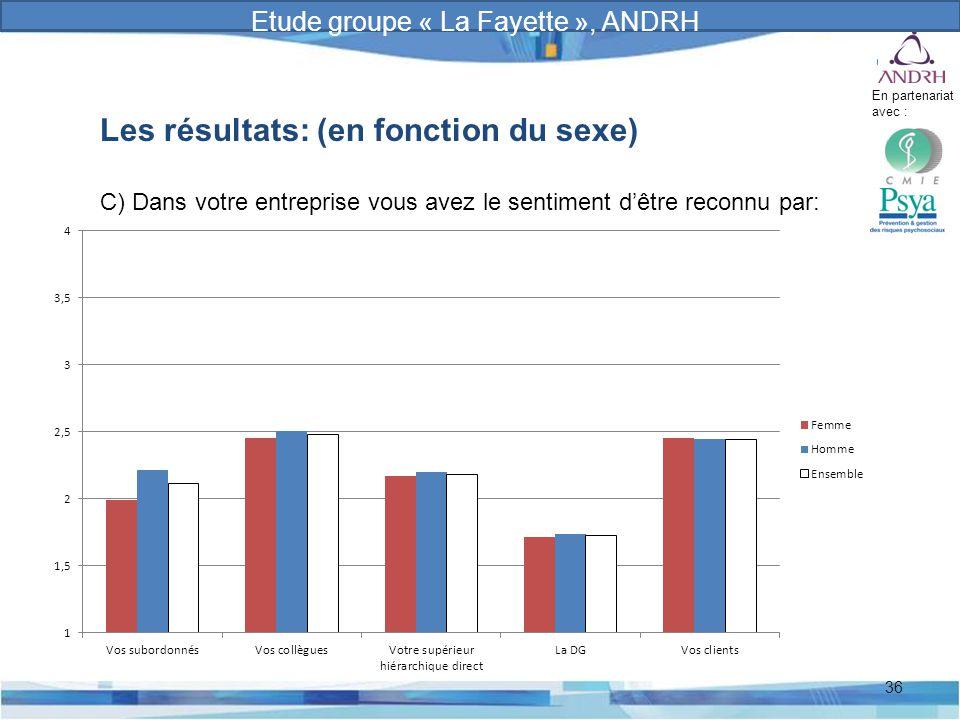 Prévention et gestion des risques psychosociaux 36 Les résultats: (en fonction du sexe) C) Dans votre entreprise vous avez le sentiment d'être reconnu