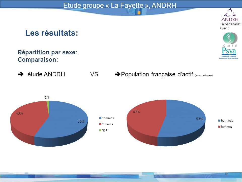 Prévention et gestion des risques psychosociaux 9 Les résultats: Répartition par sexe: Comparaison:  étude ANDRH VS  Population française d'actif (s