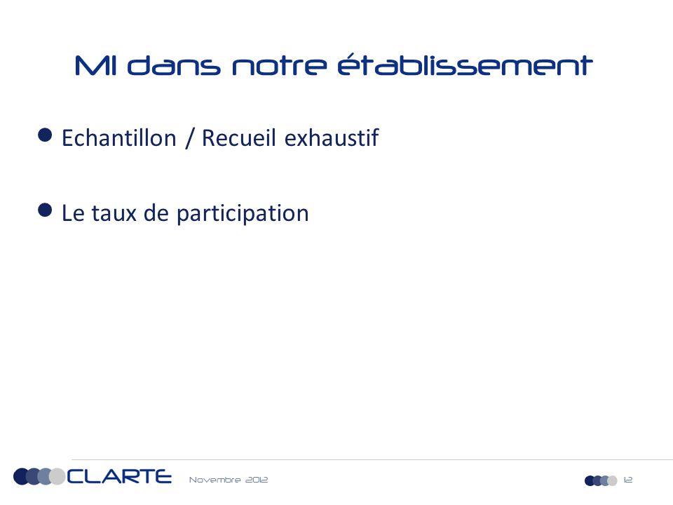 M1 dans notre établissement  Echantillon / Recueil exhaustif  Le taux de participation Novembre 201212