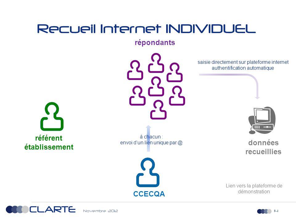 14 Recueil Internet INDIVIDUEL 14 CCECQA référent établissement répondants saisie directement sur plateforme internet authentification automatique don