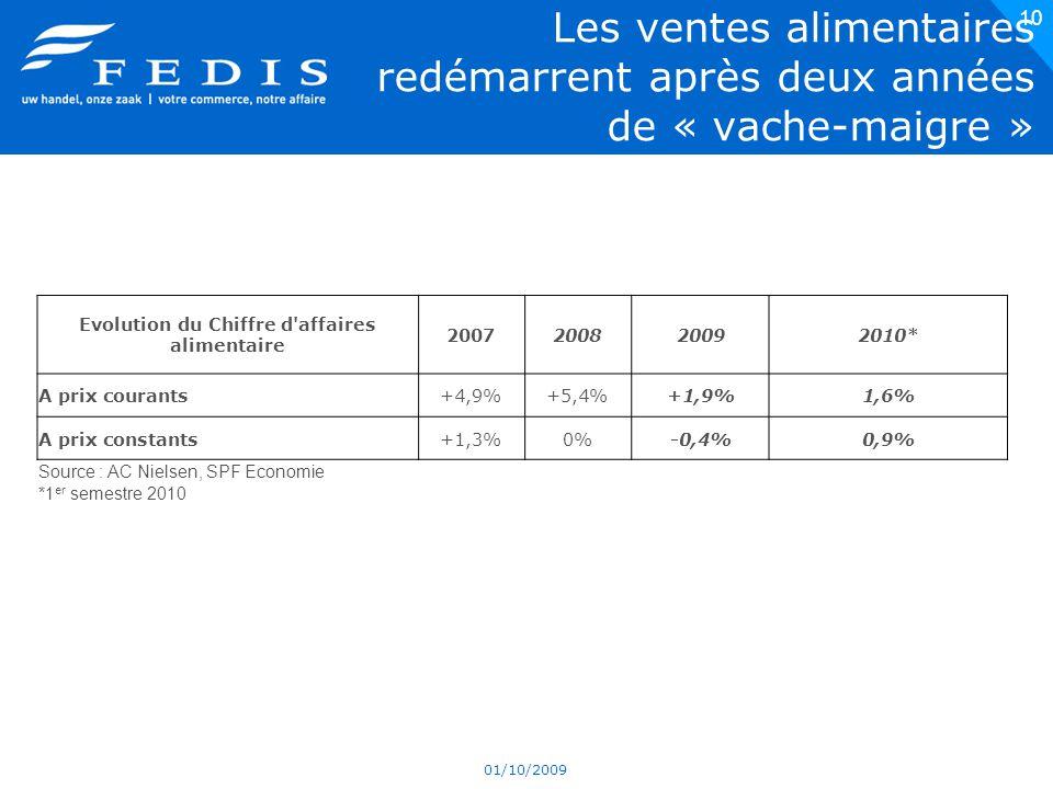 Les ventes alimentaires redémarrent après deux années de « vache-maigre » 01/10/2009 10 Evolution du Chiffre d affaires alimentaire 2007200820092010* A prix courants+4,9%+5,4%+1,9%1,6% A prix constants+1,3%0%-0,4%0,9% Source : AC Nielsen, SPF Economie *1 er semestre 2010