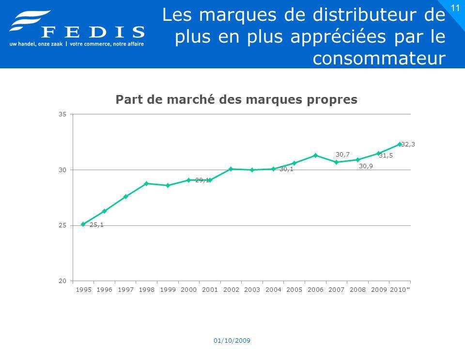 Les marques de distributeur de plus en plus appréciées par le consommateur 01/10/2009 11