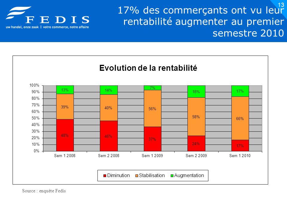 13 17% des commerçants ont vu leur rentabilité augmenter au premier semestre 2010 Source : enquête Fedis