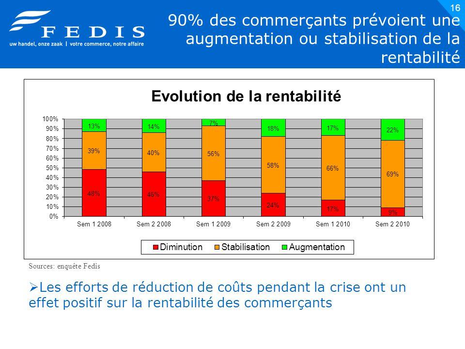16 90% des commerçants prévoient une augmentation ou stabilisation de la rentabilité Sources: enquête Fedis  Les efforts de réduction de coûts pendant la crise ont un effet positif sur la rentabilité des commerçants