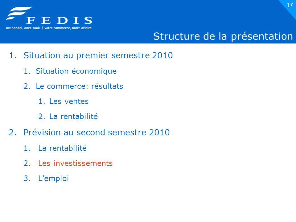 17 Structure de la présentation 1.Situation au premier semestre 2010 1.Situation économique 2.Le commerce: résultats 1.Les ventes 2.La rentabilité 2.Prévision au second semestre 2010 1.La rentabilité 2.