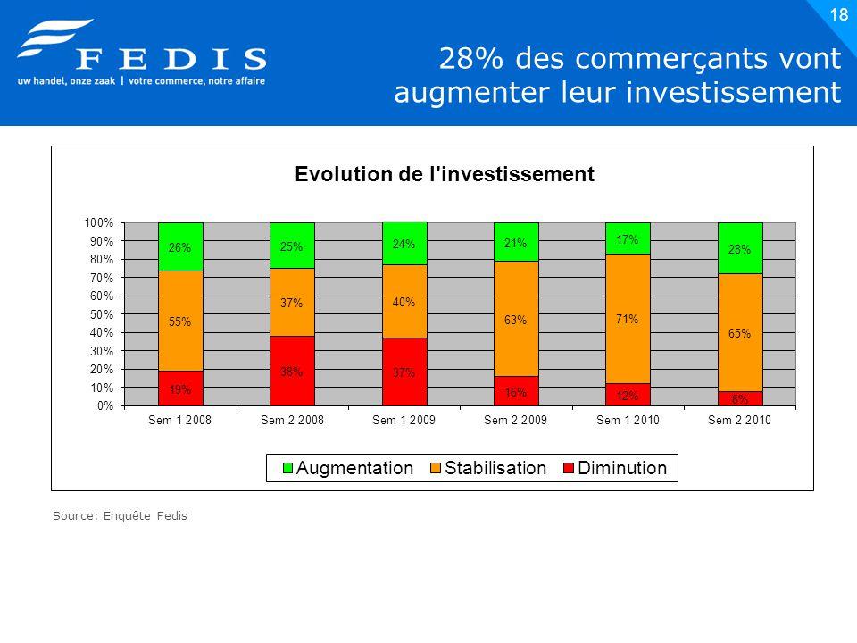18 28% des commerçants vont augmenter leur investissement Source: Enquête Fedis